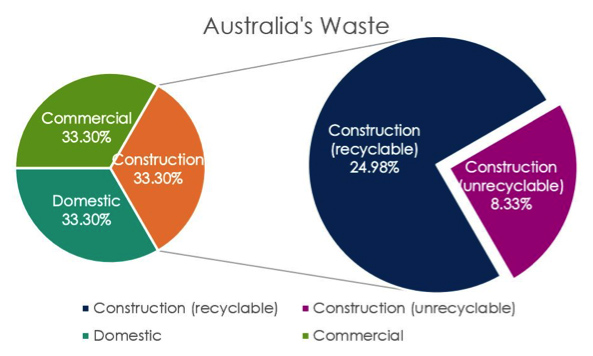 Construction Waste Recycling Bricks and Concrete